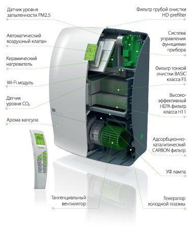 Приточно-очистительный мультикомплекс Air Master серии Platinum BMAC-200